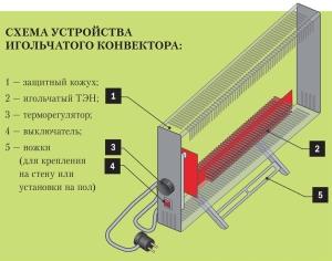 конвектор с игольчатым нагревательным элементом